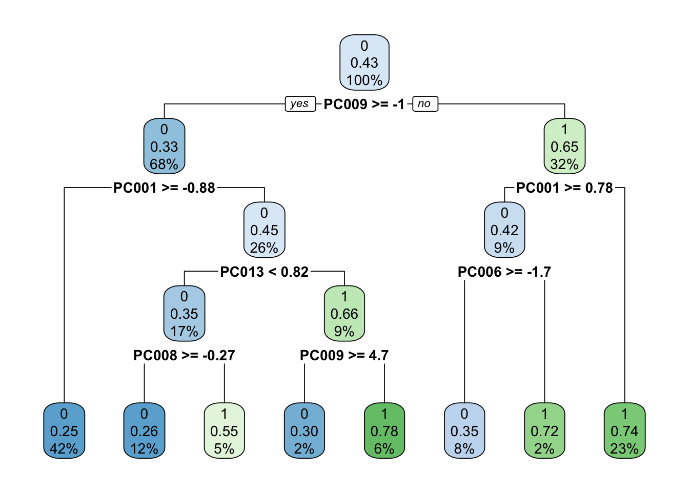 NLP with Disaster Tweets: Part 4 Tree-based Models